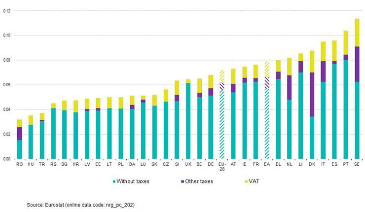 Prezzi dell'energia la palla al piede dell'economia europea